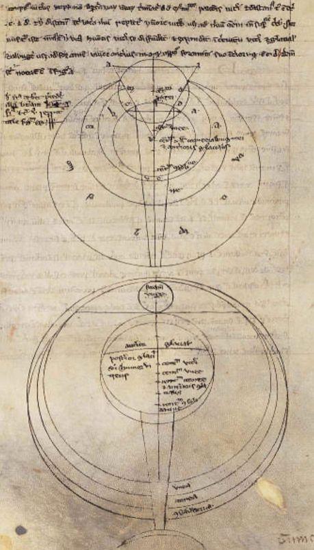 Roger Bacon-nek az optika tudományos vizsgálatára vonatkozó kördiagramjai. Roger Bacon készítette azokat, aki szintén Saint Germain volt, a 13. század második felében. (Wikimedia Commons)